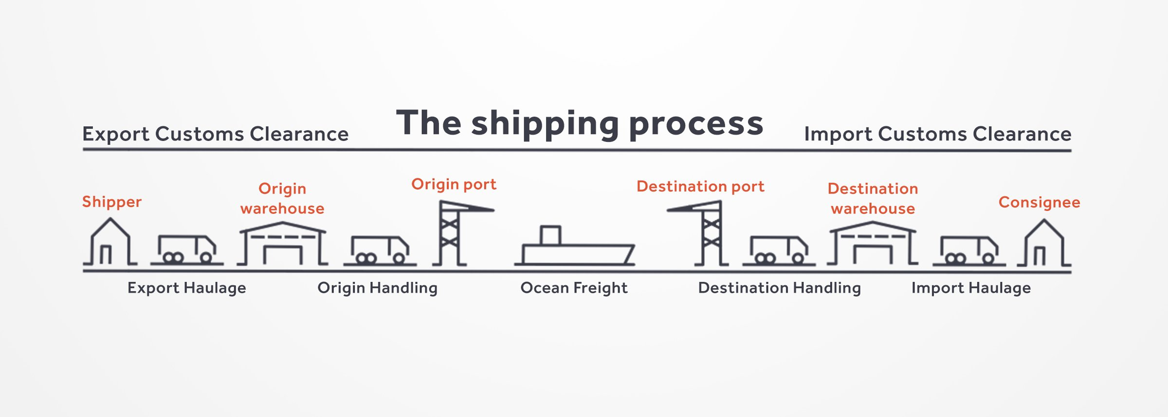 Illustration of the shipping process (7 steps)